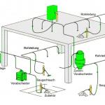 Skizzierung einer Absauganlage für die Metallindustrie zur Absaugung von Rohstoffen, Abfällen, Sand, usw.